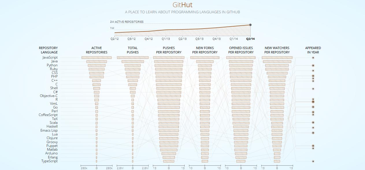 GitHut Programming Languages And GitHub - International language ranking